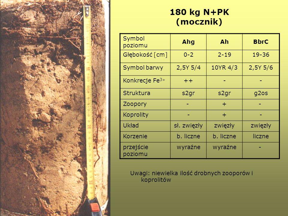 180 kg N+PK (mocznik) Symbol poziomu Ahg Ah BbrC Głębokość [cm] 0-2